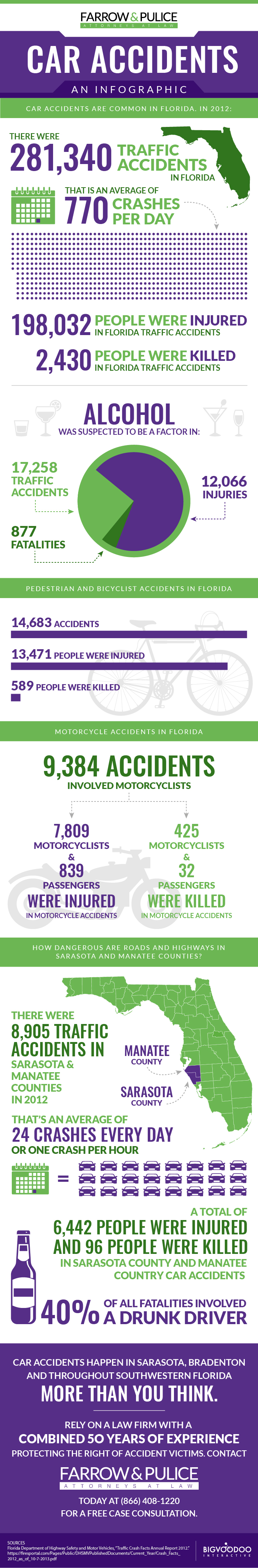 Florida Car Accident Infographic