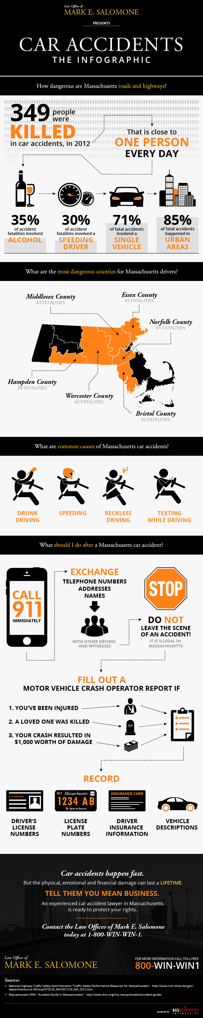 Massachusetts Car Accident Infographic
